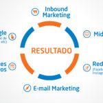 Como conseguimos mais de 2 mil oportunidades de negócio com marketing digital em Ubá e região