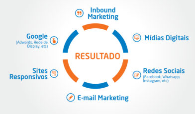 marketing digital ubá e regiao 392x230 - Como conseguimos mais de 2 mil oportunidades de negócio com marketing digital em Ubá e região