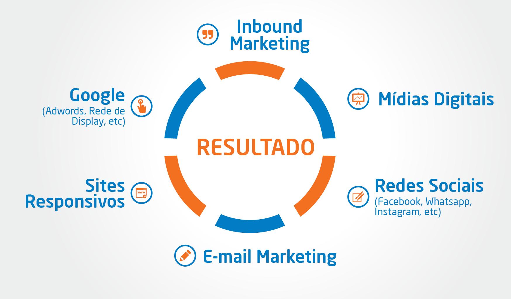 marketing digital ubá e regiao 750x365 - Como conseguimos mais de 2 mil oportunidades de negócio com marketing digital em Ubá e região